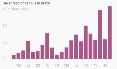 Brazil's fighting its biggest epidemics with weaponized mosquitoes
