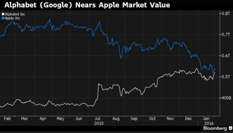 Alphabet passes Apple as world's most valuable company with Google's help
