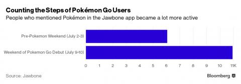 Millions of Pokémon Go users suddenly getting more fit - Big data