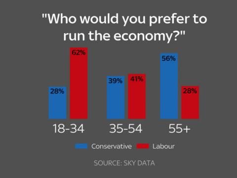 Poll reveals generational split over economy