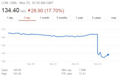 Centrica battered by ?1.6bn market crash after 823,000 flee British Gas