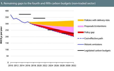 Government clean growth plan 'falls short' on climate targets