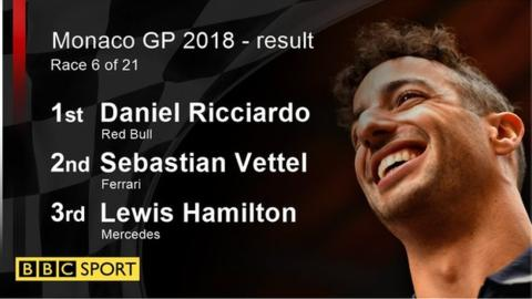 F1: Ricciardo fends off Vettel for Monaco win