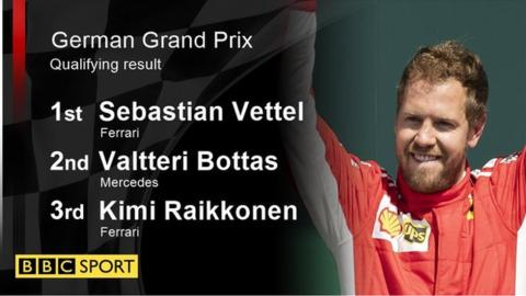 German GP: Sebastian Vettel on pole as Lewis Hamilton suffers hydraulic failure