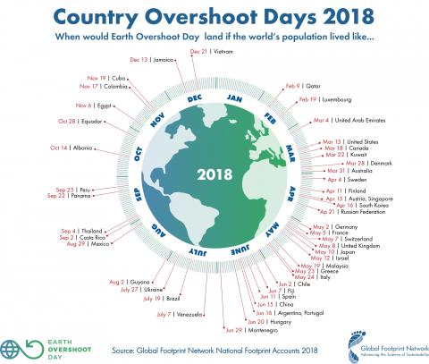 We are using 1.7 Earths, - Earth Overshoot Day