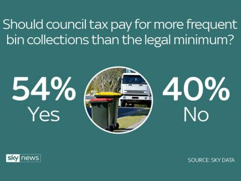 Majority favour council cuts over tax rises - poll