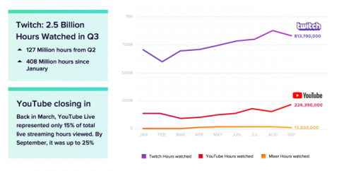 YouTube is closing the gap with Twitch on live streaming, report finds