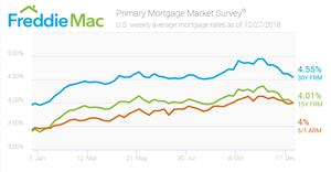 Mortgage Rates End the Year Lower