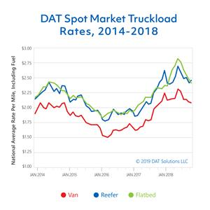 CORRECTING and REPLACING - Spot market volume drops nearly a third from December 2017