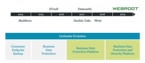 Carbonite to acquire endpoint security company Webroot for $618.5M