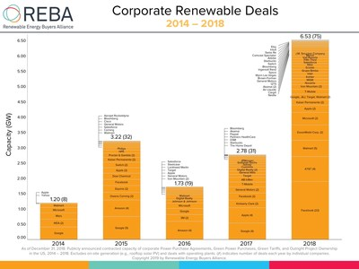 Facebook, Google, General Motors, Walmart and hundreds of other companies launch Renewable Energy Buyers Alliance, targeting 60 gigawatts of corporate renewables by 2025