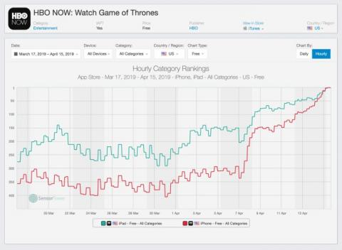 HBO's mobile apps to gain a million new downloads courtesy of 'Game of Thrones' premiere