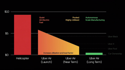 Uber envisions Uber Air will one day be cheaper than owning a car