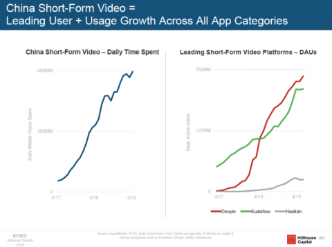 Mary Meeker's 2019 Internet Trends report highlights China's short-form videos and super apps