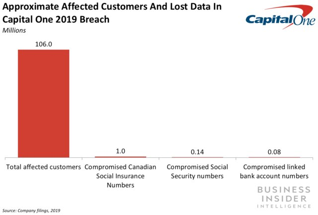 Capital One's data breach affected over 100 million