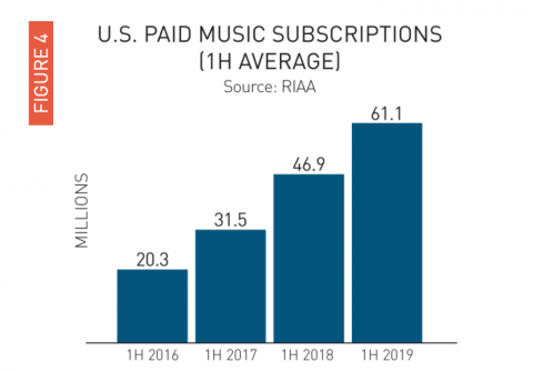 Paid streaming music subscriptions in U.S. top 60M, says RIAA