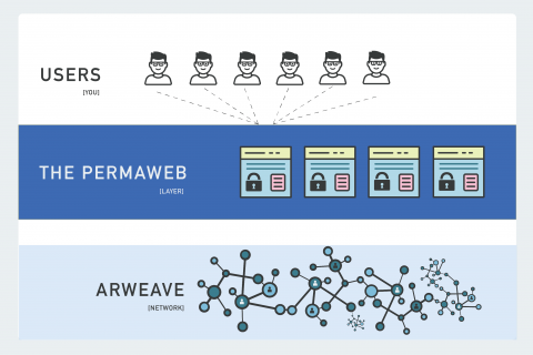 How Arweave's Permaweb cheaply hosts sites & apps forever