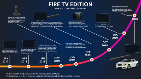 Fire TV Edition expands to more soundbars, plus cars, cable boxes and more