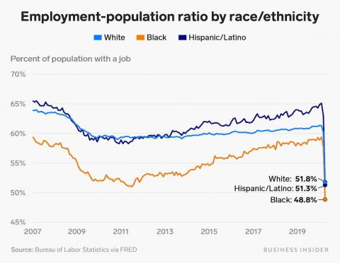Fewer than half of Black Americans were employed in April, highlighting how coronavirus layoffs have disproportionately affected Black communities