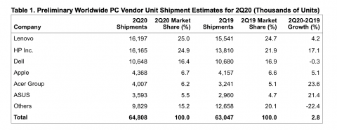 PC shipments rebound slightly following COVID-19-fueled decline