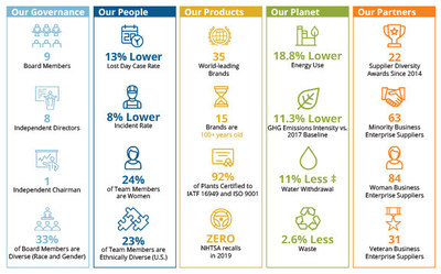 Tenneco Releases Annual Sustainability Report Outlining 2019 Progress and Plans for the Future