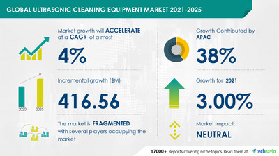 Ultrasonic Cleaning Equipment Market to Grow by USD 416.56 Million and Record a CAGR of Almost 4% During 2021-2025 | Technavio