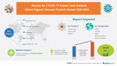 $ 3.2 Billion Growth Expected in Organic Skincare Products Market | Featuring Beiersdorf AG, Johnson & Johnson, & LOreal SA among others| Technavio