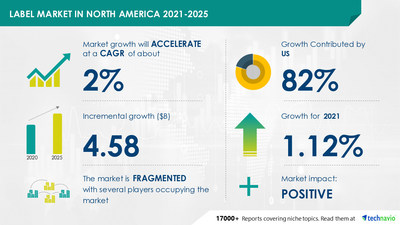 Label Market In North America to Grow by USD 4.58 billion during 2021-2025 | Technavio