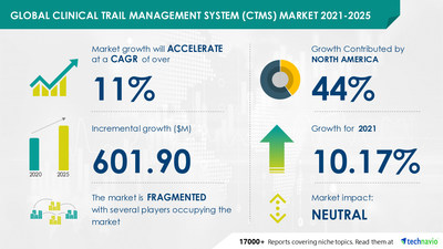 Clinical Trail Management System (CTMS) Market 2021-2025: Industry COVID-19 Impact Analysis, Market Opportunities, & Forecast | Technavio
