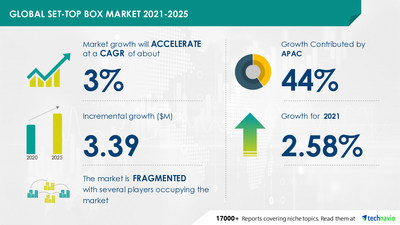 Set-top Box Market to grow by $ 3.39 million in 2021|Industry Analysis, Market Trends, Market Growth, Opportunities, and Forecast 2025| Technavio