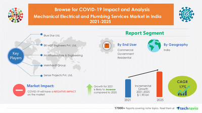 Mechanical Electrical and Plumbing Services Market in India to Grow by USD 1.90 Billion during 2021-2025 | 17000+ Technavio Research Reports