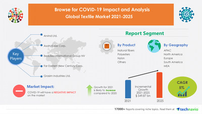 Nearly $ 550 Billion growth expected in Global Textile Market featuring Arvind Ltd., Asahi Kasei Corp., Beaulieu International Group NV | 17000+ Technavio Research Reports