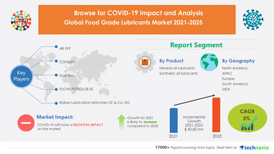 $ 40.80 Million growth expected in Food Grade Lubricants Market featuring AB SKF, CONDAT, Dow Inc. | 17000+ Technavio Research Reports