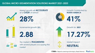 Micro-segmentation Solutions Market to grow by USD 2.88 Billion and Record a CAGR of almost 28% | 17000+ Technavio Research Reports